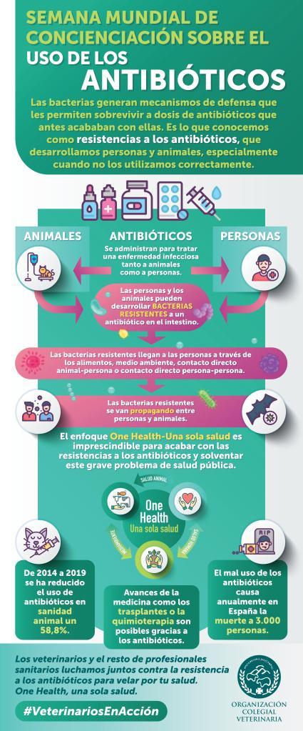 Semana Concienciación sobre Antibióticos